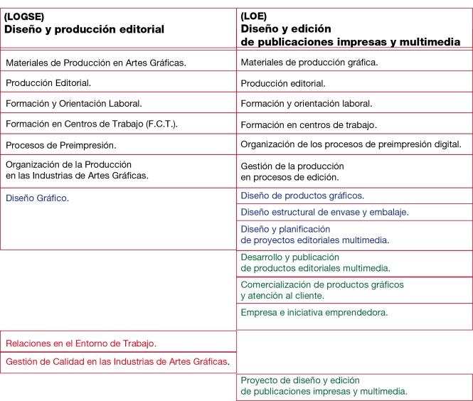 Comparativa Diseño y Produción editorial_Diseño y Edición de Productos Editoriales Multimedia