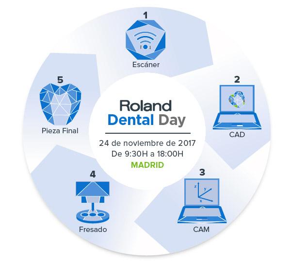 roland dental day madrid, salesianos atocha, departamento de artes gráficas salesianos atocha